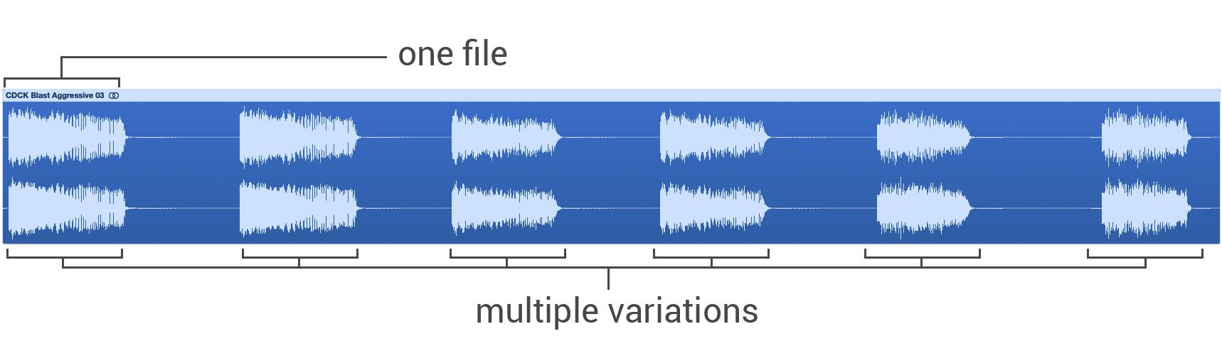 One File, Multiple Variations
